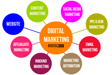 digital marketing including social media marketing at lowest budget call 7358619177