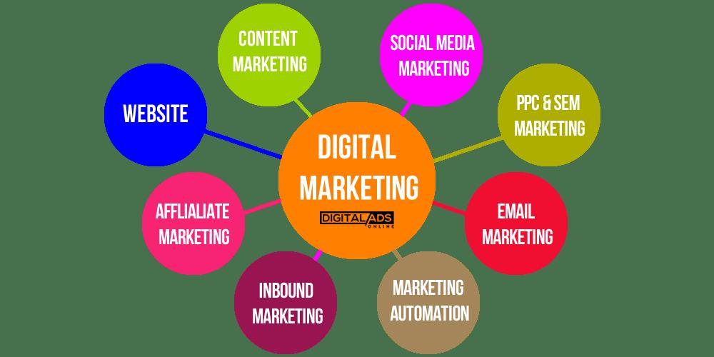 digital marketing including social media marketing at lowest budget call 7358619177