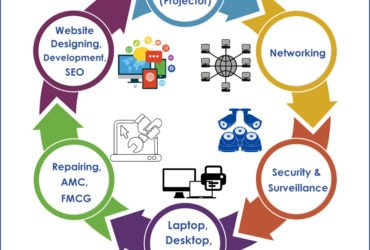 Networking Solutions Company in Gurgaon | Networking Service providers in Gurgaon