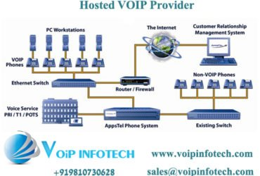 The different services provided by VoIP companies for business clients