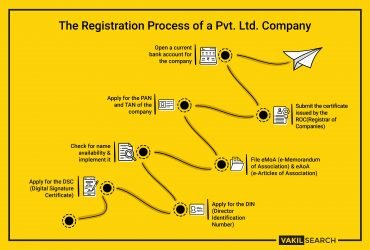 Company Registration in jaipur