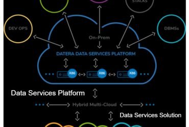 Data Services Platform – FiveSdigital