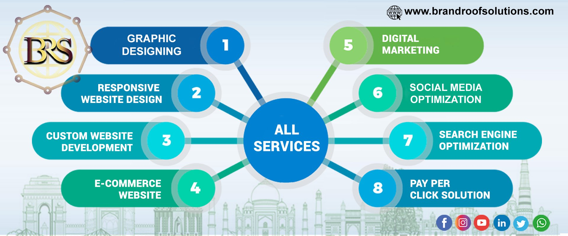 Top 10 Website Designing and Digital Marketing Services Agency in Delhi   Brand Roof Solutions